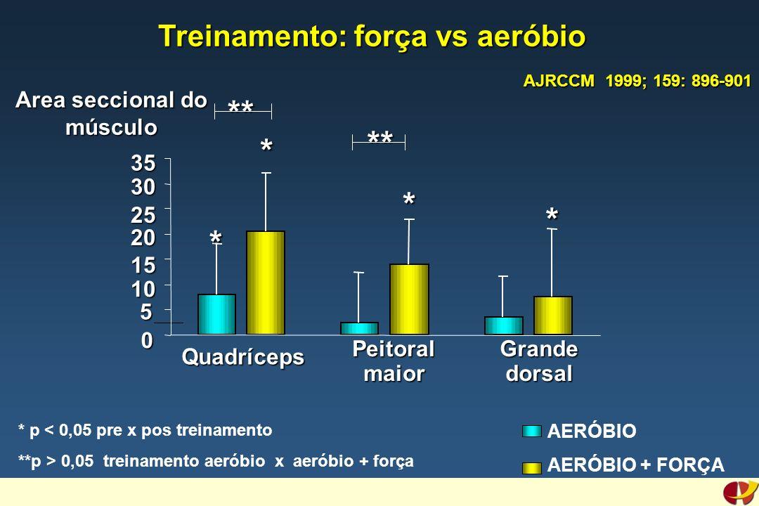 AERÓBIO AERÓBIO + FORÇA Area seccional do músculo 0 5 10 15 20 25 30 35 Quadríceps Peitoral maior Grande dorsal * * * * **** * p < 0,05 pre x pos treinamento **p > 0,05 treinamento aeróbio x aeróbio + força AJRCCM 1999; 159: 896-901 Treinamento: força vs aeróbio Treinamento: força vs aeróbio