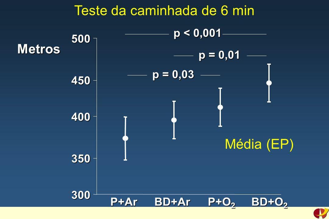 300 400 500 Metros p < 0,001 p = 0,01 p = 0,03 350 450 Teste da caminhada de 6 minP+ArBD+Ar P+O 2 BD+O 2 Média (EP)