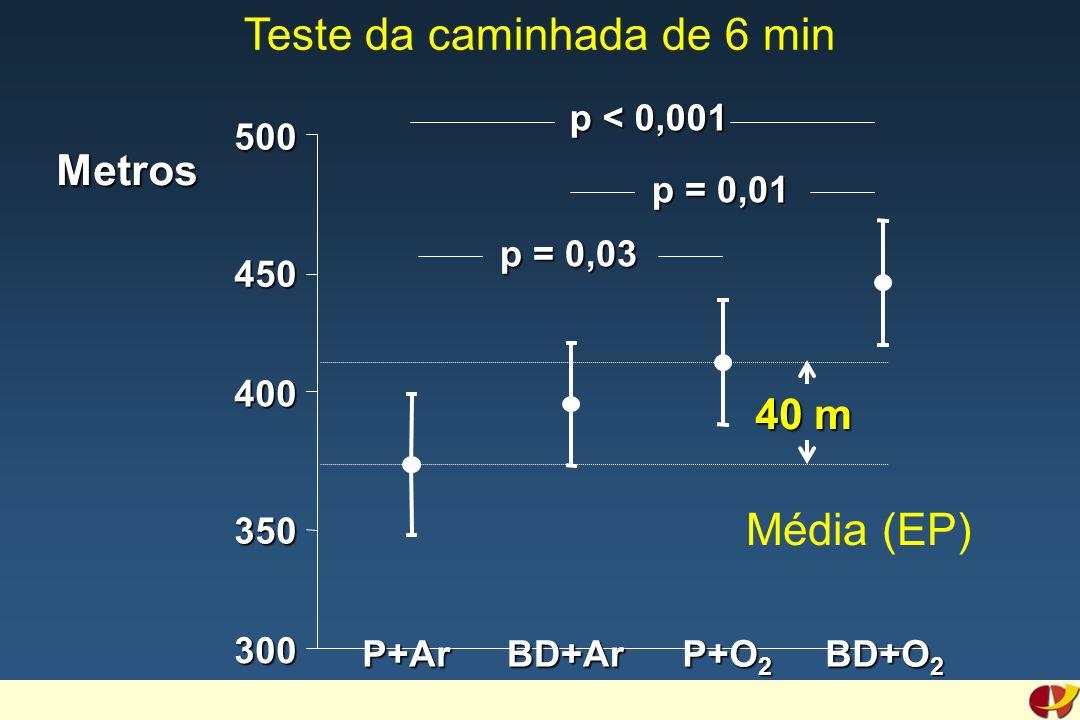 300 400 500 Metros p < 0,001 p = 0,01 p = 0,03 350 450 40 m P+ArBD+Ar P+O 2 BD+O 2 Média (EP) Teste da caminhada de 6 min
