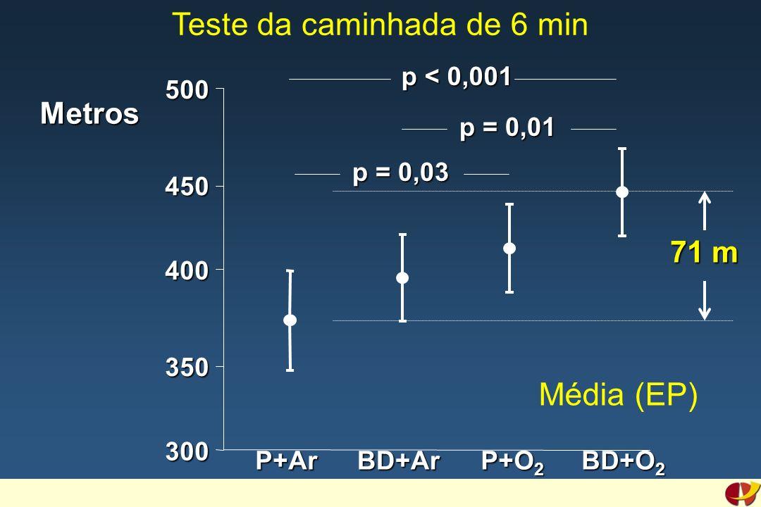 300 400 500 Metros P+ArBD+Ar P+O 2 BD+O 2 p < 0,001 p = 0,01 p = 0,03 350 450 71 m Média (EP) Teste da caminhada de 6 min