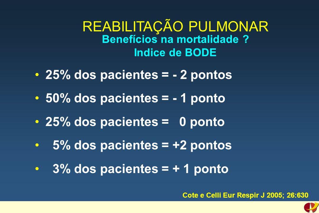 25% dos pacientes = - 2 pontos 50% dos pacientes = - 1 ponto 25% dos pacientes = 0 ponto 5% dos pacientes = +2 pontos 3% dos pacientes = + 1 ponto REABILITAÇÃO PULMONAR Benefícios na mortalidade .