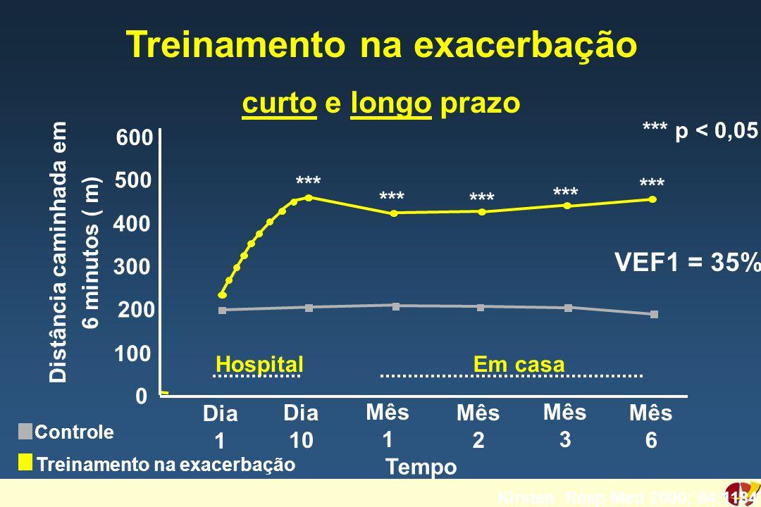 Treinamento na exacerbação curto e longo prazo Distância caminhada em 6 minutos ( m) Kirsten Resp Med 2000; 94:1184 Controle Treinamento na exacerbaçã