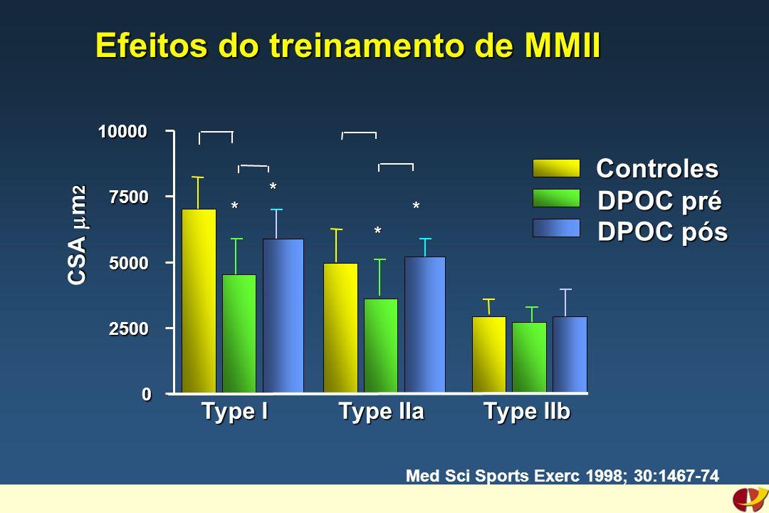 Efeitos do treinamento de MMII Med Sci Sports Exerc 1998; 30:1467-74 * * Type I Type IIa Type IIb 0 2500 5000 7500 10000 * * CSA m 2 Controles DPOC pr