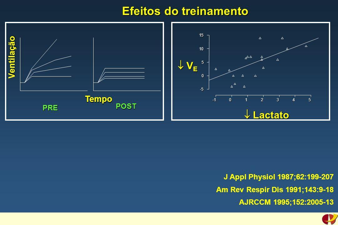 012345 -5 0 5 10 15 V E V E Lactato Lactato Ventilação PRE POST Tempo J Appl Physiol 1987;62:199-207 Am Rev Respir Dis 1991;143:9-18 AJRCCM 1995;152:2005-13 Efeitos do treinamento Efeitos do treinamento