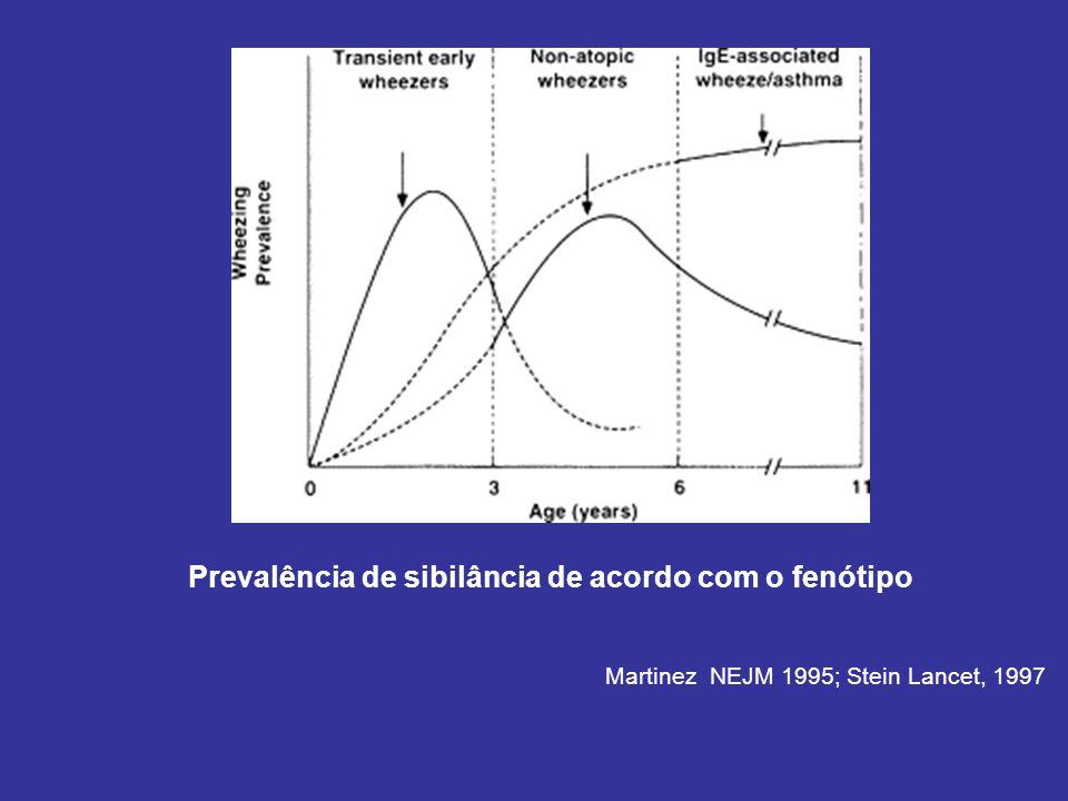 Prevalência de sibilância de acordo com o fenótipo Martinez NEJM 1995; Stein Lancet, 1997