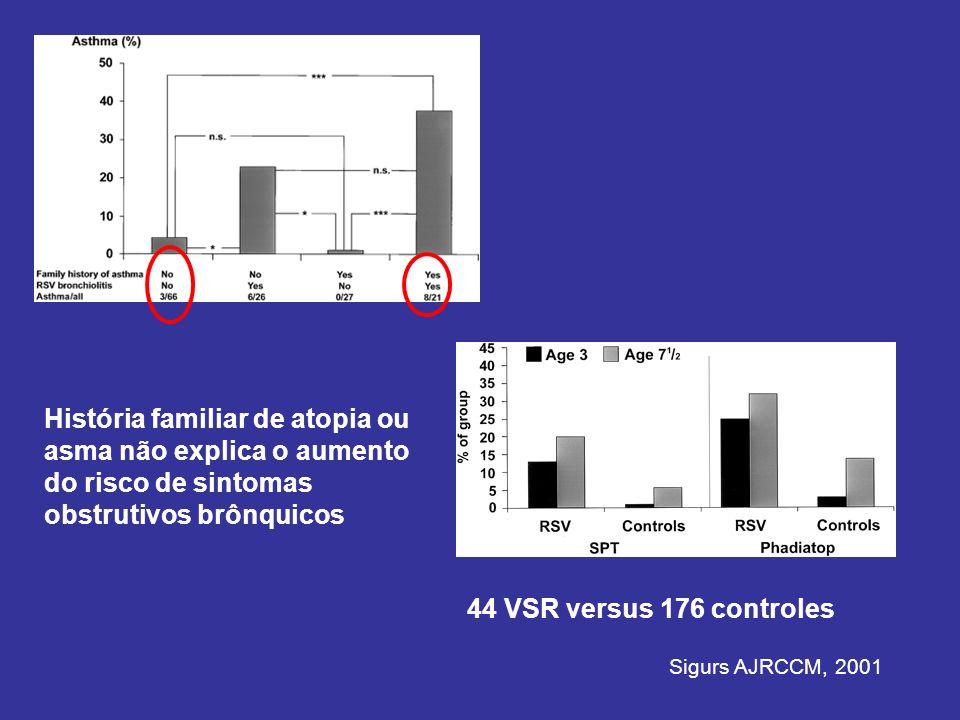 Sigurs AJRCCM, 2001 44 VSR versus 176 controles História familiar de atopia ou asma não explica o aumento do risco de sintomas obstrutivos brônquicos