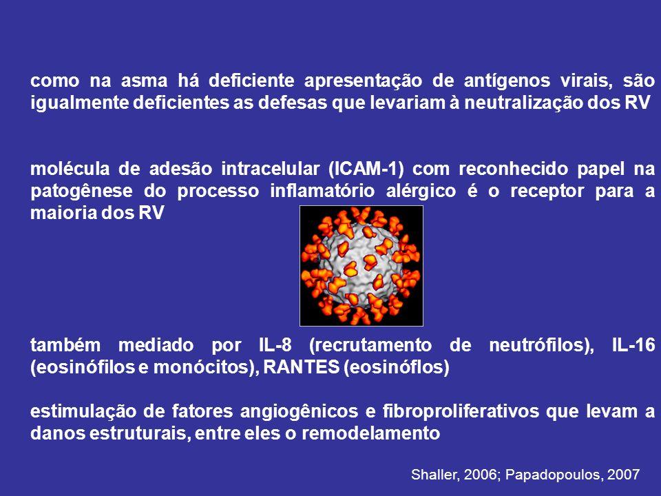 como na asma há deficiente apresentação de antígenos virais, são igualmente deficientes as defesas que levariam à neutralização dos RV molécula de adesão intracelular (ICAM-1) com reconhecido papel na patogênese do processo inflamatório alérgico é o receptor para a maioria dos RV também mediado por IL-8 (recrutamento de neutrófilos), IL-16 (eosinófilos e monócitos), RANTES (eosinóflos) estimulação de fatores angiogênicos e fibroproliferativos que levam a danos estruturais, entre eles o remodelamento Shaller, 2006; Papadopoulos, 2007