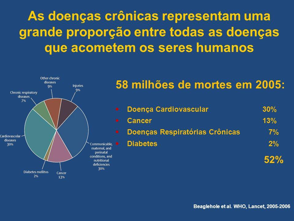 As doenças crônicas representam uma grande proporção entre todas as doenças que acometem os seres humanos 58 milhões de mortes em 2005: Doença Cardiov