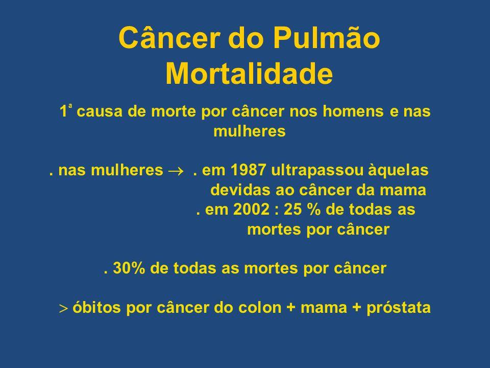 1 ª causa de morte por câncer nos homens e nas mulheres. nas mulheres. em 1987 ultrapassou àquelas devidas ao câncer da mama. em 2002 : 25 % de todas