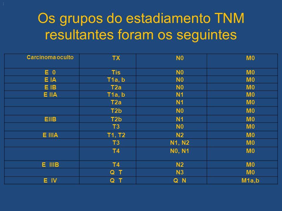 Os grupos do estadiamento TNM resultantes foram os seguintes Carcinoma oculto TXN0M0 E 0TisN0M0 E IAT1a, bN0M0 E IBT2aN0M0 E IIAT1a, bN1M0 T2aN1M0 T2b