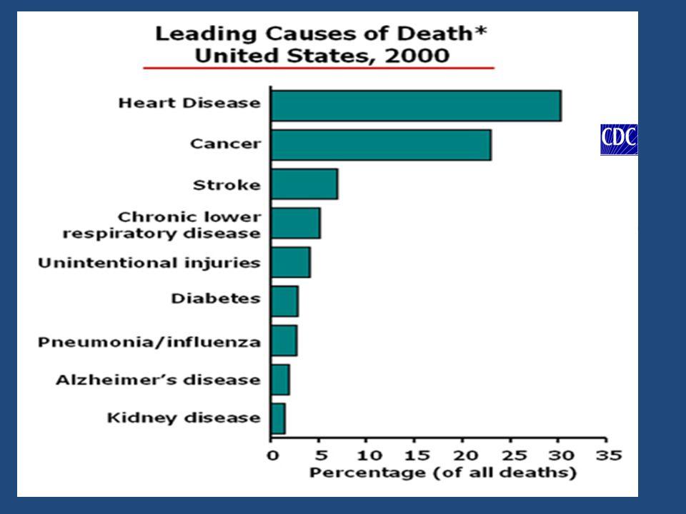 Principais Causas de óbito nos EUA: 1.I.A.M. 2. Cancer 3.