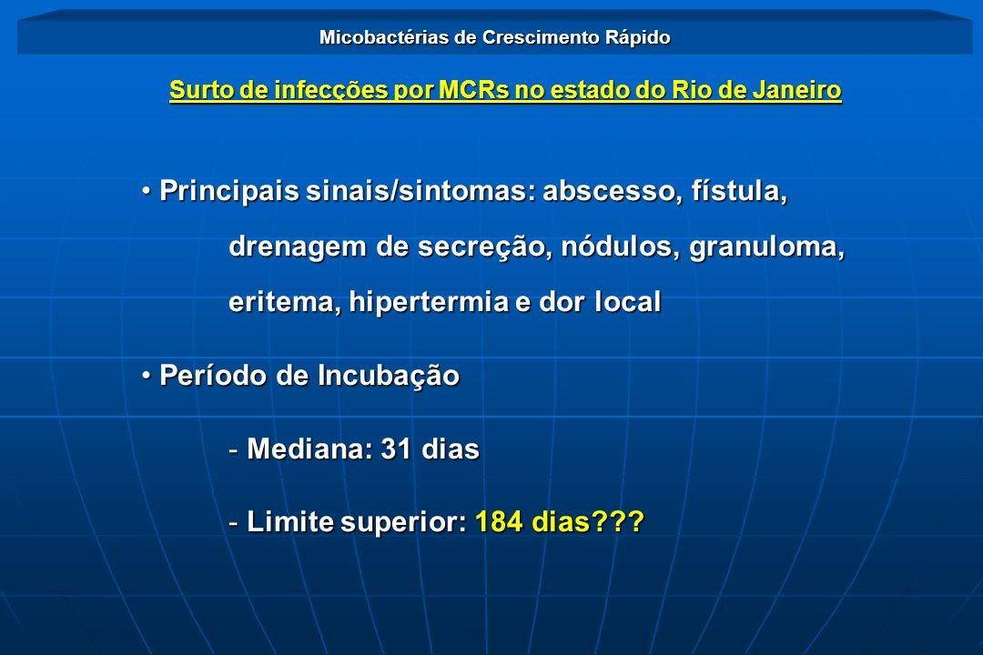 Principais sinais/sintomas: abscesso, fístula, drenagem de secreção, nódulos, granuloma, eritema, hipertermia e dor local Principais sinais/sintomas:
