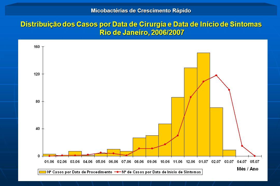 Distribuição dos Casos por Data de Cirurgia e Data de Início de Sintomas Rio de Janeiro, 2006/2007 Rio de Janeiro, 2006/2007 Micobactérias de Crescime