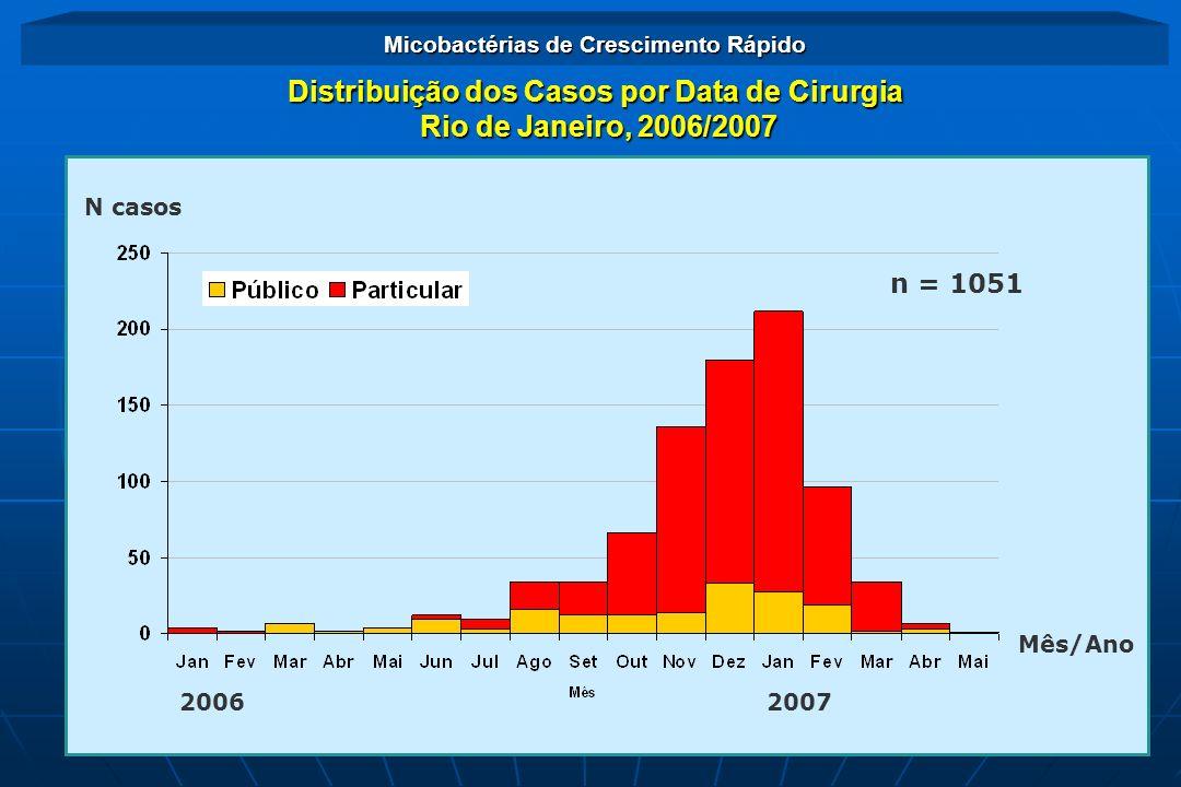 2007 Mês/Ano N casos 2006 n = 1051 Distribuição dos Casos por Data de Cirurgia Rio de Janeiro, 2006/2007 Rio de Janeiro, 2006/2007 Micobactérias de Cr
