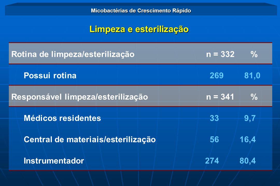 Limpeza e esterilização Rotina de limpeza/esterilizaçãon = 332 % Possui rotina 269 81,0 Responsável limpeza/esterilizaçãon = 341 % Médicos residentes