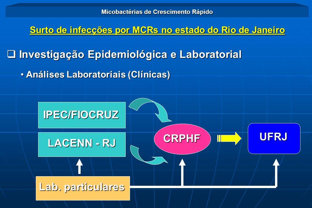 Investigação Epidemiológica e Laboratorial Investigação Epidemiológica e Laboratorial Análises Laboratoriais (Clínicas) Análises Laboratoriais (Clínic