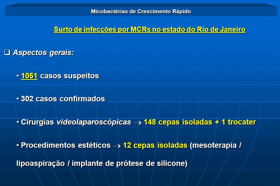 Surto de infecções por MCRs no estado do Rio de Janeiro Micobactérias de Crescimento Rápido Aspectos gerais: Aspectos gerais: 1051 casos suspeitos 105