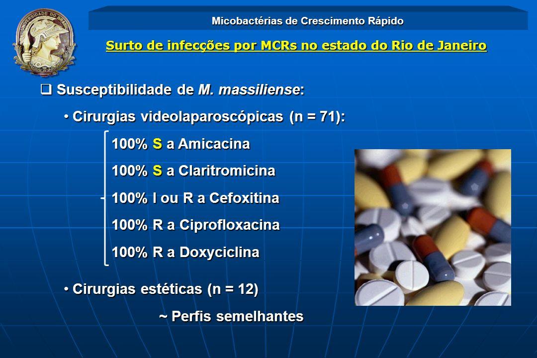 Micobactérias de Crescimento Rápido Surto de infecções por MCRs no estado do Rio de Janeiro Susceptibilidade de M. massiliense: Susceptibilidade de M.