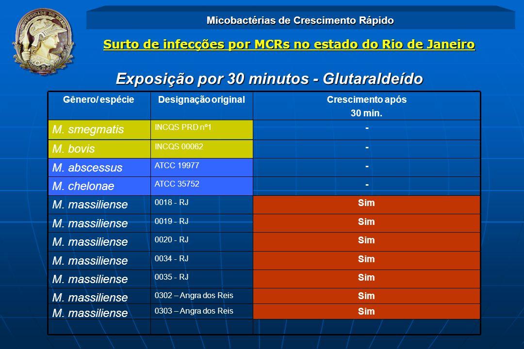 Exposição por 30 minutos - Glutaraldeído Sim 0035 - RJ M. massiliense Sim 0034 - RJ M. massiliense Sim 0020 - RJ M. massiliense Sim 0303 – Angra dos R