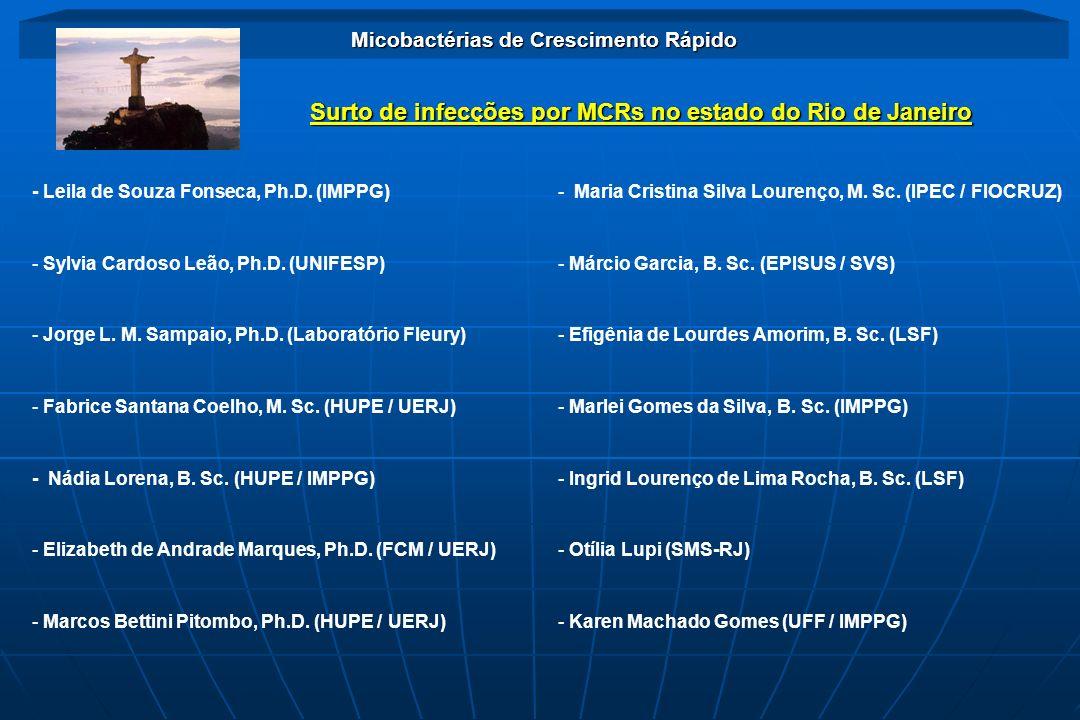 Surto de infecções por MCRs no estado do Rio de Janeiro Micobactérias de Crescimento Rápido - Leila de Souza Fonseca, Ph.D. (IMPPG) - Sylvia Cardoso L