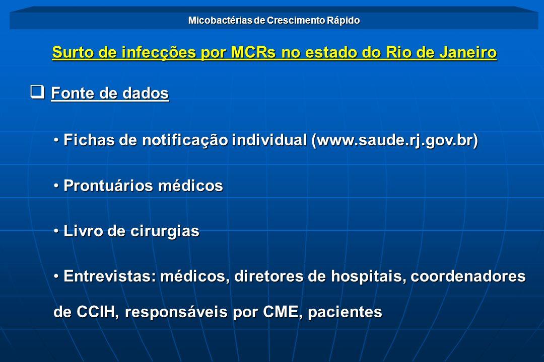Distribui ç ão dos Casos n N º de Casos Suspeitos 1051 N º de Hospitais P ú blicos 22,8% P ú blicos 22,8% Privados 77,2% Privados 77,2%63 N º de Munic í pios 07 Micobactérias de Crescimento Rápido Surto de infecções por MCRs no estado do Rio de Janeiro