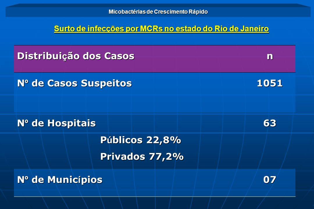 Distribui ç ão dos Casos n N º de Casos Suspeitos 1051 N º de Hospitais P ú blicos 22,8% P ú blicos 22,8% Privados 77,2% Privados 77,2%63 N º de Munic