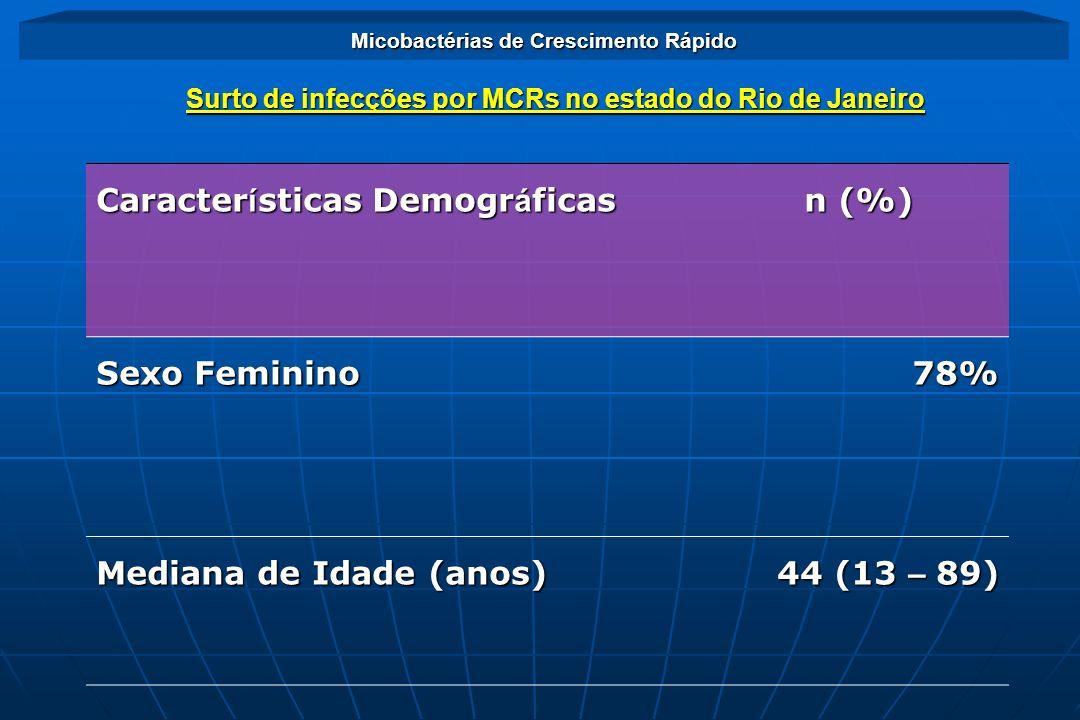 Micobactérias de Crescimento Rápido Tipo de Cirurgia n (%) n (%)Videolaparoscopia96,5% Cirurgia Pl á stica 1,4% Procedimentos Cirúrgicos (n = 1051) Surto de infecções por MCRs no estado do Rio de Janeiro