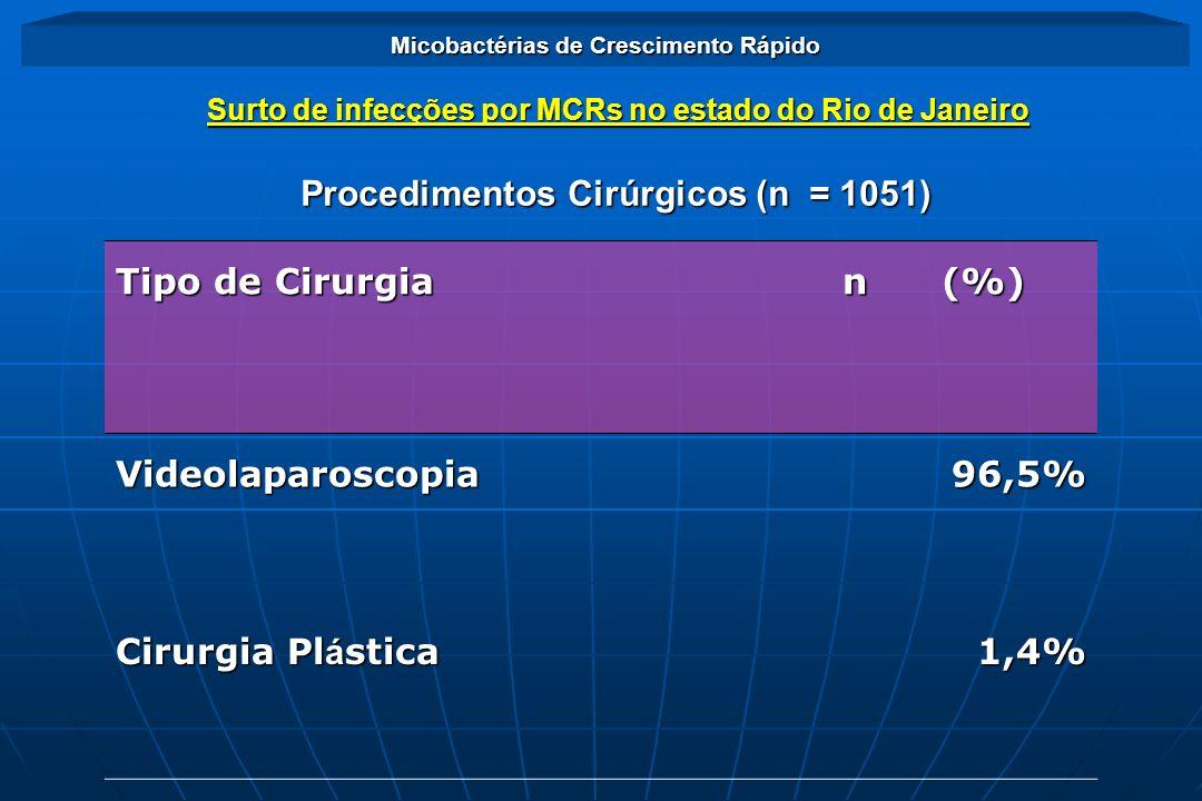 Surto de infecções por MCRs no estado do Rio de Janeiro Micobactérias de Crescimento Rápido Aspectos gerais: Aspectos gerais: 1051 casos suspeitos 1051 casos suspeitos 302 casos confirmados 302 casos confirmados Cirurgias videolaparoscópicas 148 cepas isoladas + 1 trocater Cirurgias videolaparoscópicas 148 cepas isoladas + 1 trocater Procedimentos estéticos 12 cepas isoladas (mesoterapia / lipoaspiração / implante de prótese de silicone) Procedimentos estéticos 12 cepas isoladas (mesoterapia / lipoaspiração / implante de prótese de silicone)