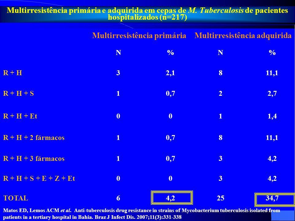 Multirresistência primáriaMultirresistência adquirida N%N% R + H32,1811,1 R + H + S10,722,7 R + H + Et 0011,4 R + H + 2 fármacos10,7811,1 R + H + 3 fá