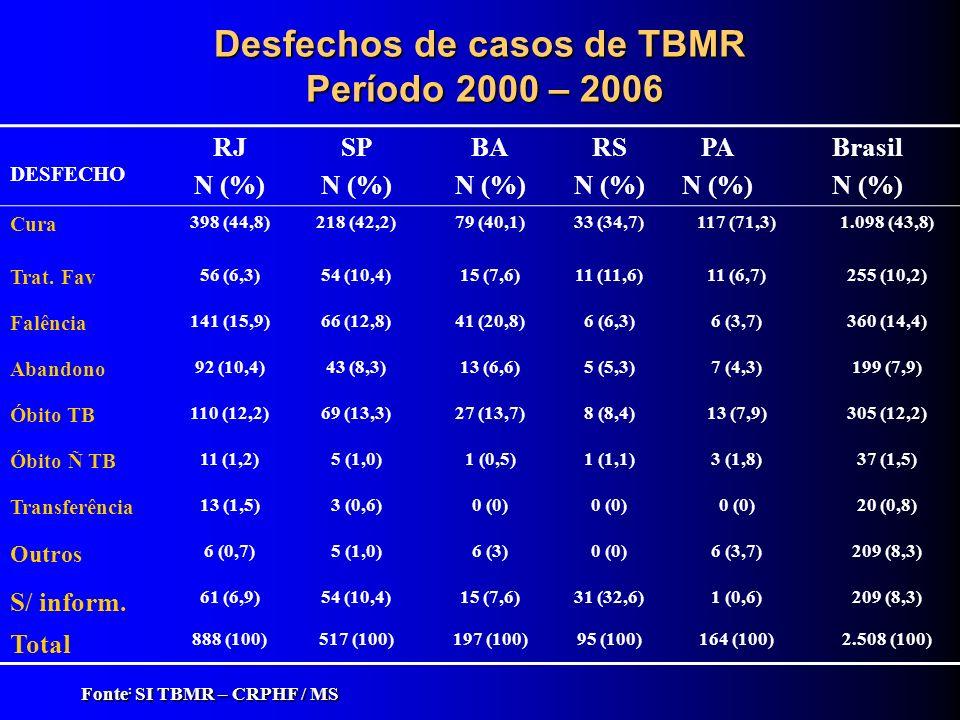 Desfechos de casos de TBMR Período 2000 – 2006 Fonte : SI TBMR – CRPHF / MS DESFECHO RJ N (%) SP N (%) BA N (%) RS N (%) PA N (%) Brasil N (%) Cura 39