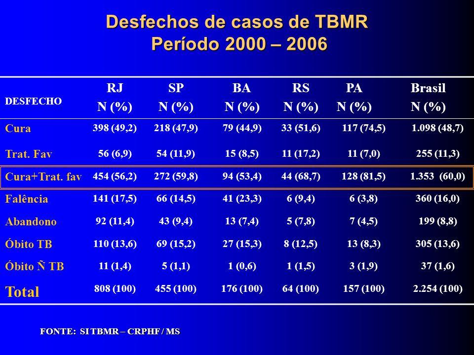 Desfechos de casos de TBMR Período 2000 – 2006 FONTE: SI TBMR – CRPHF / MS DESFECHO RJ N (%) SP N (%) BA N (%) RS N (%) PA N (%) Brasil N (%) Cura 398