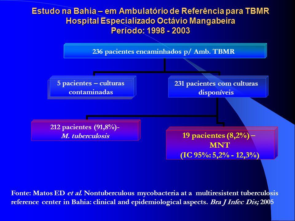 Resistência primáriaResistência adquirida N%N% Resistência 4 fármacos R + H + 2 fármacos R + H + 3 fármacos H + E + 4 fármacos Total a 4 ou mais fármacos 11021102 0,7 0 1,4 8 3 14 11,1 4,2 19,5 TOTAL107,03443,1 Resistência a um ou mais fármacos nas culturas de pacientes com TB, de acordo com história de tratamento anterior (n=217) Matos ED, Lemos ACM et al.