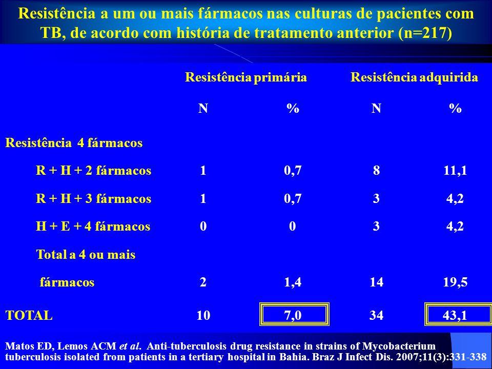 Multirresistência primáriaMultirresistência adquirida N%N% R + H32,1811,1 R + H + S10,722,7 R + H + Et 0011,4 R + H + 2 fármacos10,7811,1 R + H + 3 fármacos10,734,2 R + H + S + E + Z + Et0034,2 TOTAL64,22534,7 Multirresistência primária e adquirida em cepas de M.