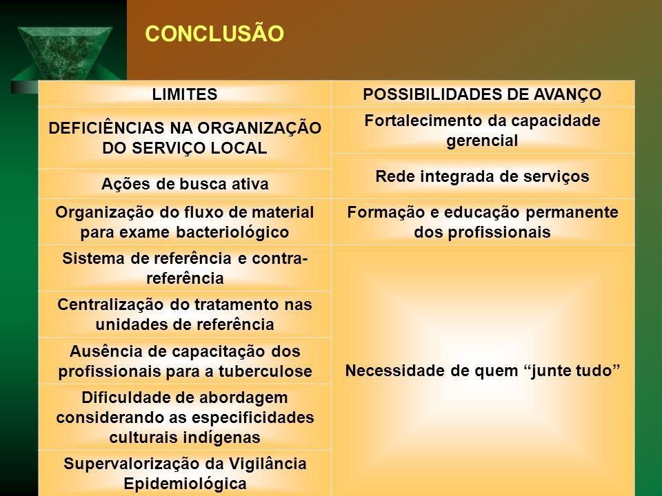 CONCLUSÃO LIMITESPOSSIBILIDADES DE AVANÇO DEFICIÊNCIAS NA ORGANIZAÇÃO DO SERVIÇO LOCAL Fortalecimento da capacidade gerencial Rede integrada de serviç