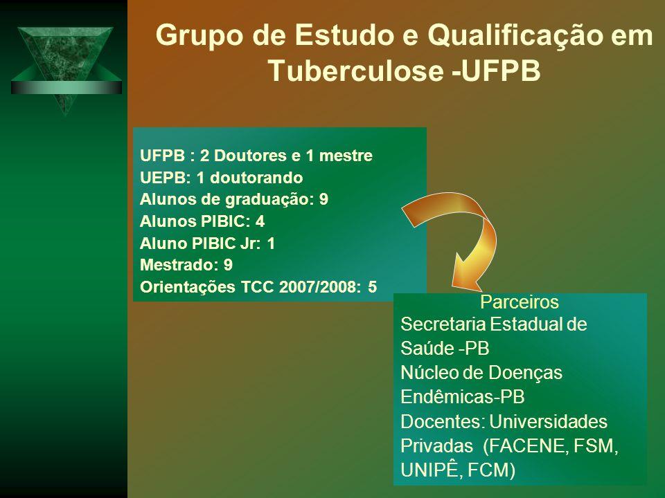 Grupo de Estudo e Qualificação em Tuberculose -UFPB UFPB : 2 Doutores e 1 mestre UEPB: 1 doutorando Alunos de graduação: 9 Alunos PIBIC: 4 Aluno PIBIC