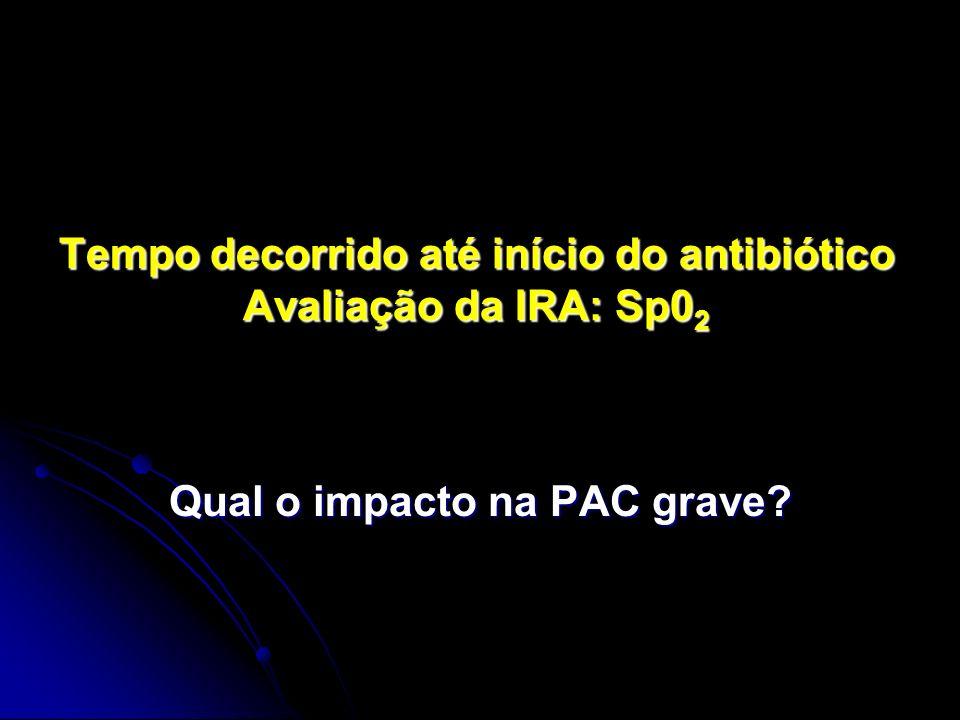 Tempo decorrido até início do antibiótico Avaliação da IRA: Sp0 2 Qual o impacto na PAC grave?