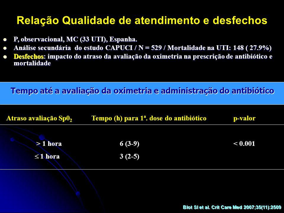 Relação Qualidade de atendimento e desfechos Tempo até a avaliação da oximetria e administração do antibiótico Atraso avaliação Sp0 2 Tempo (h) para 1
