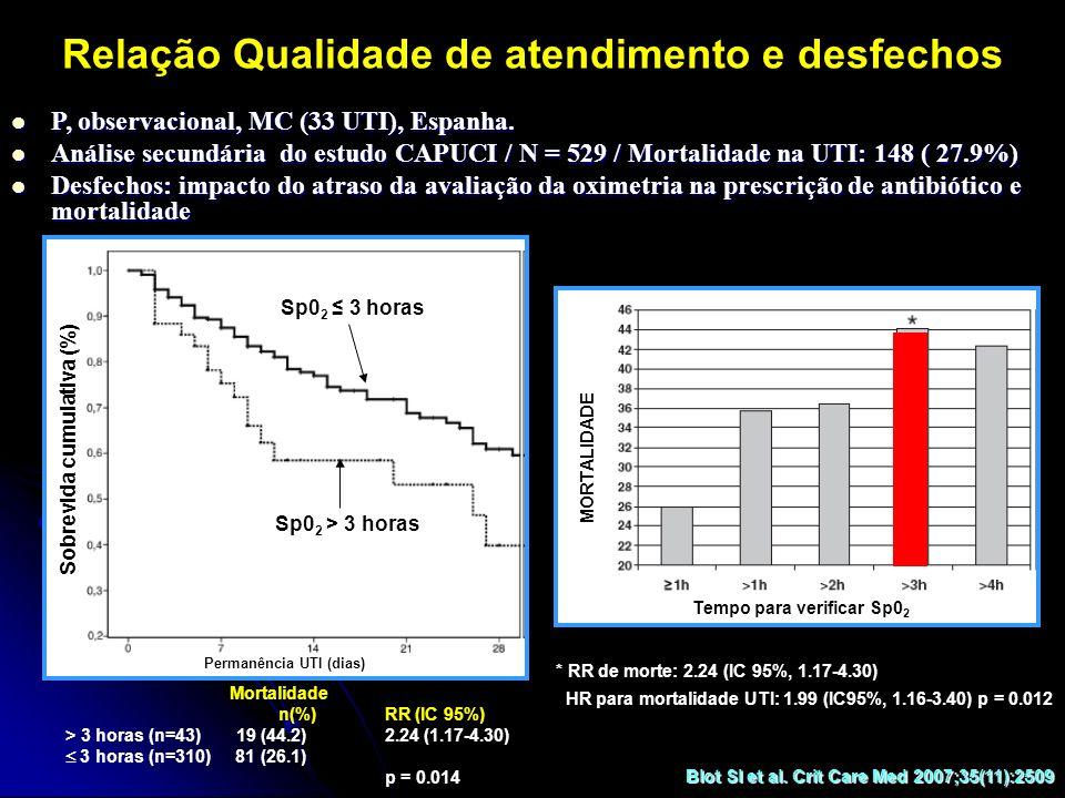 Relação Qualidade de atendimento e desfechos P, observacional, MC (33 UTI), Espanha. P, observacional, MC (33 UTI), Espanha. Análise secundária do est