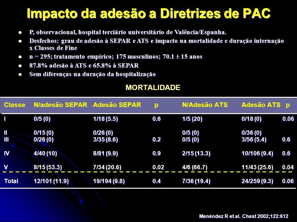 Impacto da adesão a Diretrizes de PAC MORTALIDADE ClasseN/adesão SEPARAdesão SEPAR pN/Adesão ATSAdesão ATS p I0/5 (0)1/18 (5.5)0.61/5 (20)0/18 (0) 0.0