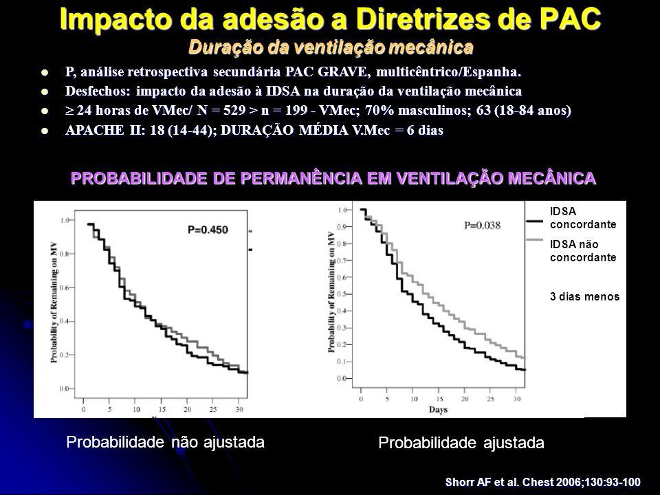 Impacto da adesão a Diretrizes de PAC Duração da ventilação mecânica P, análise retrospectiva secundária PAC GRAVE, multicêntrico/Espanha. P, análise