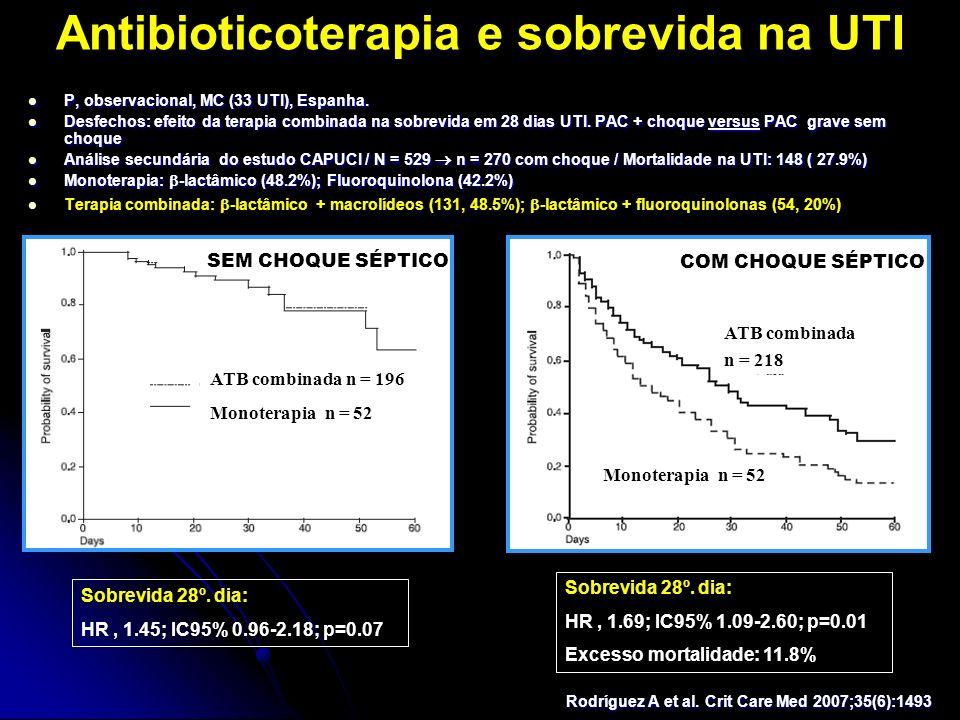 Antibioticoterapia e sobrevida na UTI P, observacional, MC (33 UTI), Espanha. P, observacional, MC (33 UTI), Espanha. Desfechos: efeito da terapia com