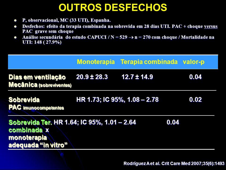 OUTROS DESFECHOS Rodríguez A et al. Crit Care Med 2007;35(6):1493 Monoterapia Terapia combinadavalor-p Dias em ventilação20.9 ± 28.312.7 ± 14.90.04 Me