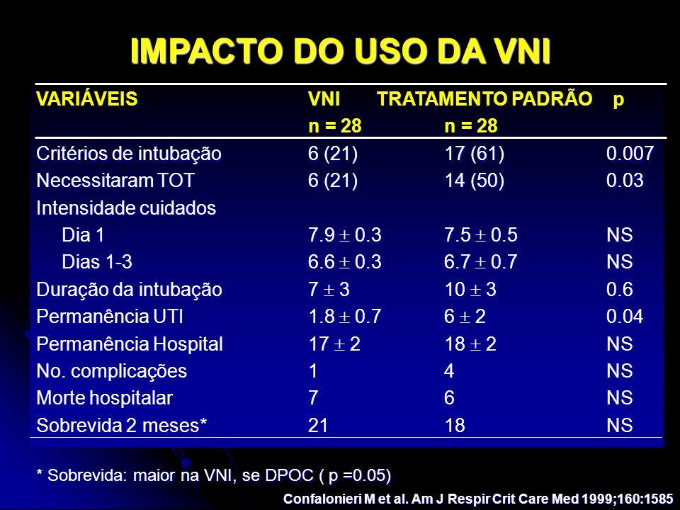 VARIÁVEISVNITRATAMENTO PADRÃO pn = 28 Critérios de intubação6 (21)17 (61) 0.007 Necessitaram TOT6 (21)14 (50) 0.03 Intensidade cuidados Dia 17.9 0.37.