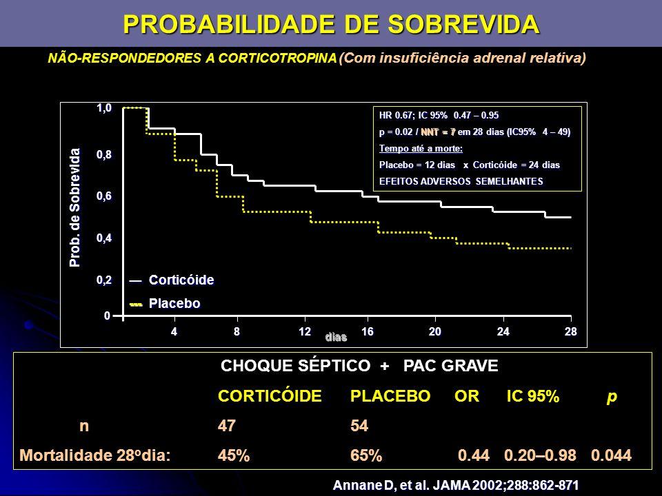 PROBABILIDADE DE SOBREVIDA Annane D, et al. JAMA 2002;288:862-871 NÃO-RESPONDEDORES A CORTICOTROPINA (Com insuficiência adrenal relativa) 0 0,2 0,4 0,