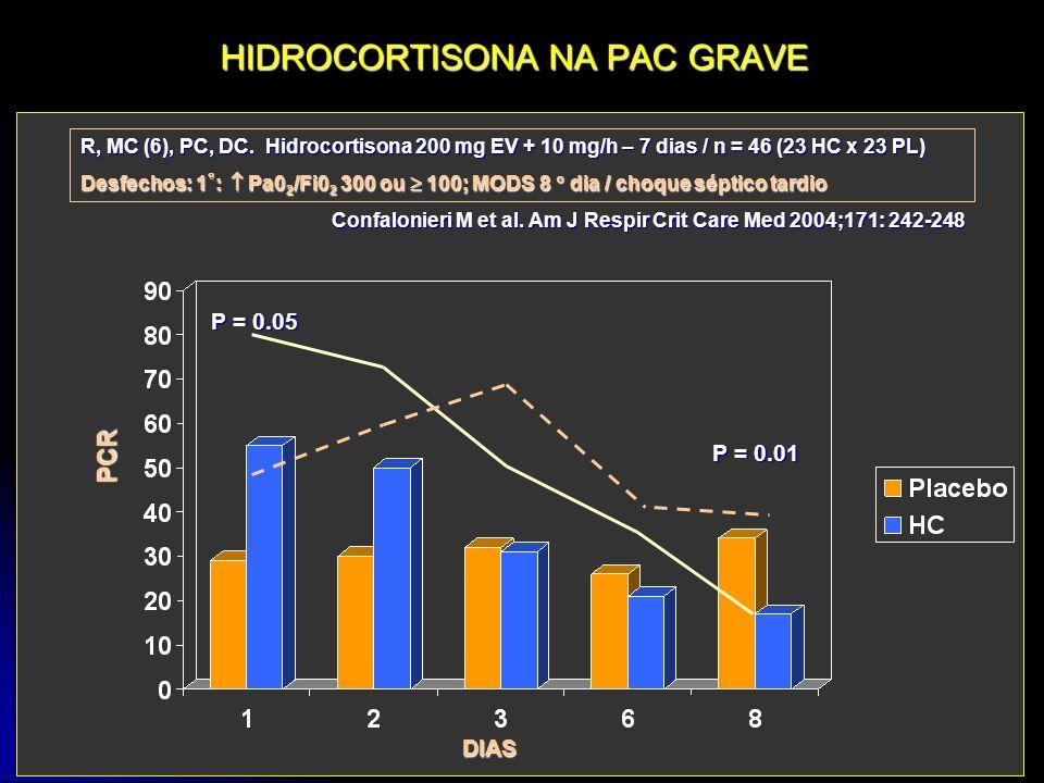 HIDROCORTISONA NA PAC GRAVE R, MC (6), PC, DC. Hidrocortisona 200 mg EV + 10 mg/h – 7 dias / n = 46 (23 HC x 23 PL) Desfechos: 1 : Pa0 2 /Fi0 2 300 ou