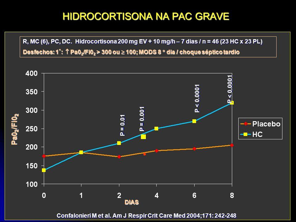 HIDROCORTISONA NA PAC GRAVE R, MC (6), PC, DC. Hidrocortisona 200 mg EV + 10 mg/h – 7 dias / n = 46 (23 HC x 23 PL) Desfechos: 1 : Pa0 2 /Fi0 2 > 300