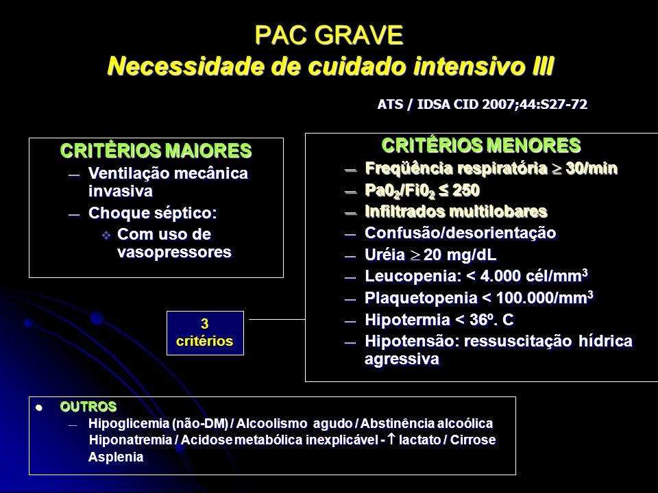 PAC GRAVE Necessidade de cuidado intensivo III CRITÉRIOS MENORES Freqüência respiratória 30/min Freqüência respiratória 30/min Pa0 2 /Fi0 2 250 Pa0 2