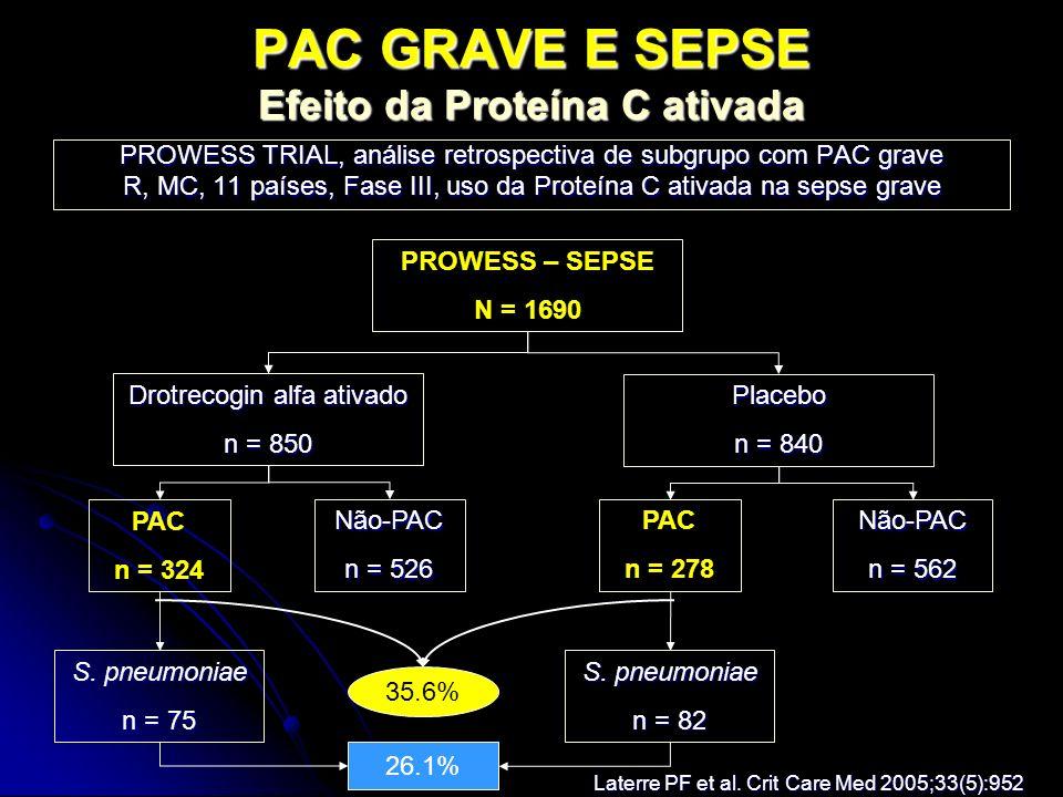PAC GRAVE E SEPSE Efeito da Proteína C ativada PROWESS TRIAL, análise retrospectiva de subgrupo com PAC grave R, MC, 11 países, Fase III, uso da Prote
