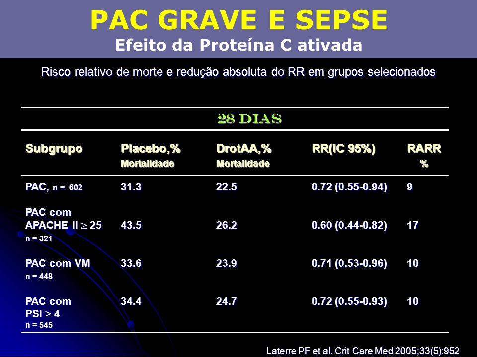 PAC GRAVE E SEPSE Efeito da Proteína C ativada Risco relativo de morte e redução absoluta do RR em grupos selecionados Laterre PF et al. Crit Care Med