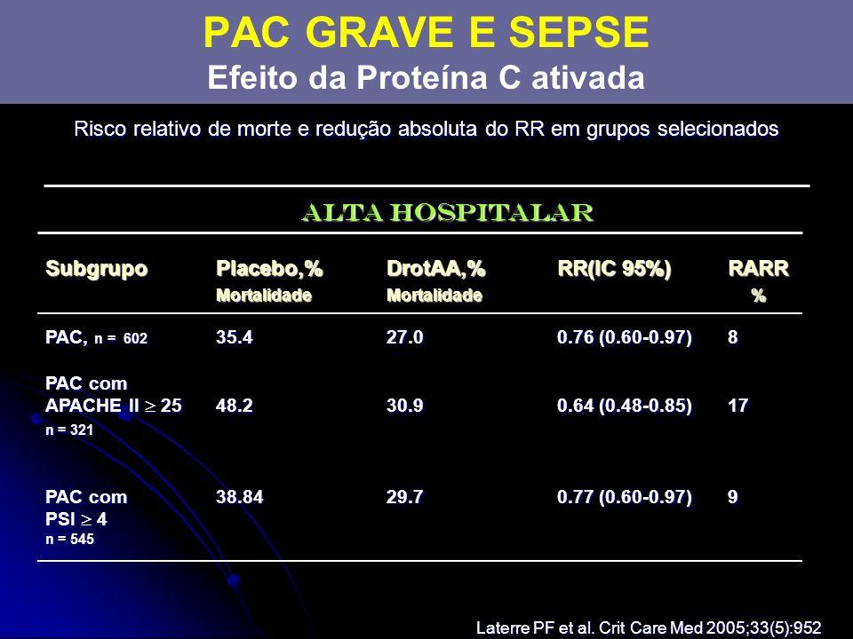 Risco relativo de morte e redução absoluta do RR em grupos selecionados Laterre PF et al. Crit Care Med 2005;33(5):952 Alta Hospitalar Subgrupo Placeb